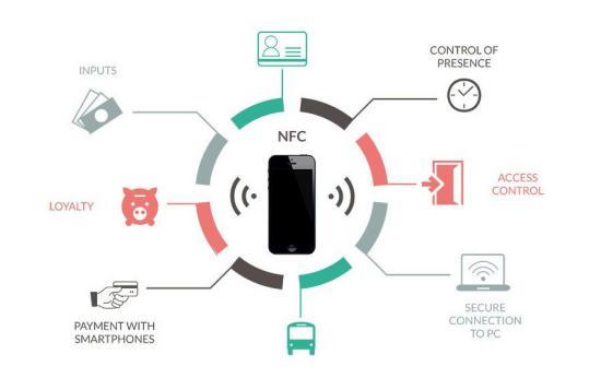 Бесконтактная платежная карта или NFC-устройство – что выбрать? - 16.09.2019